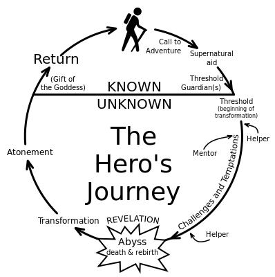 The Heroes Journey Diagram