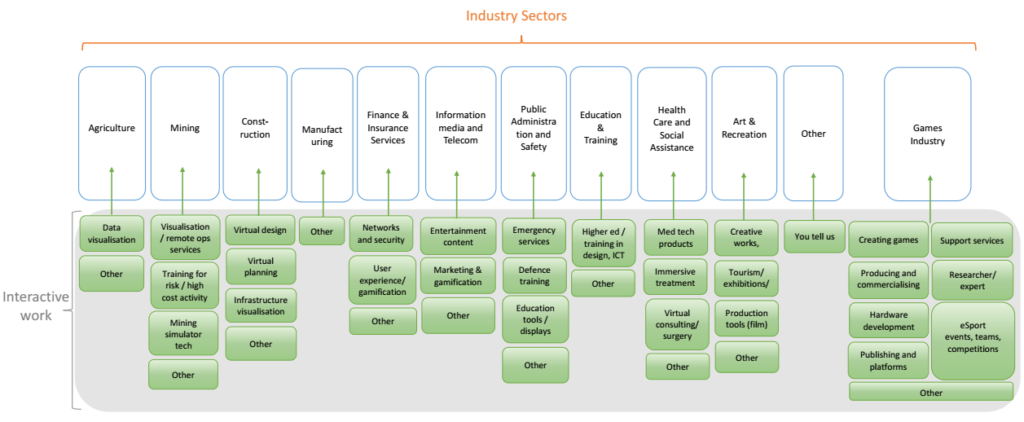 Snapshot of Industries crossing over with Interactive development.